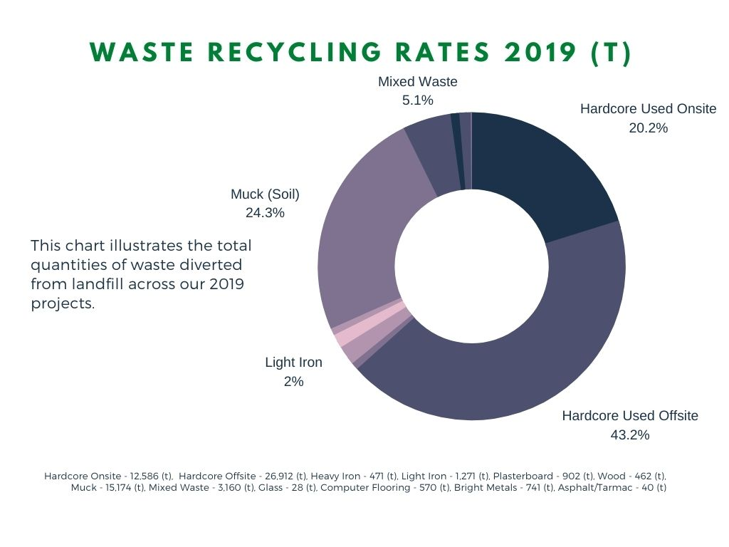 Cantillon - Waste Recycling Rates 2019 (t)